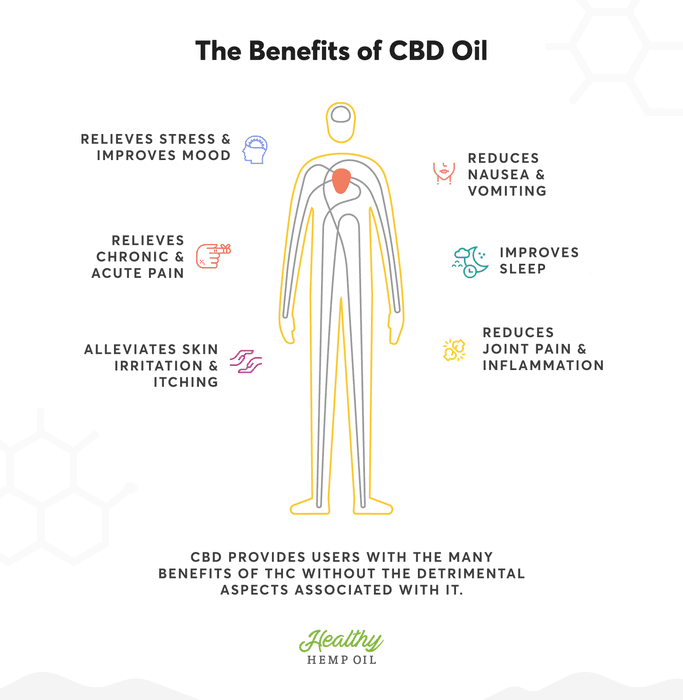 Using CBD Tincture To Promote Sleep
