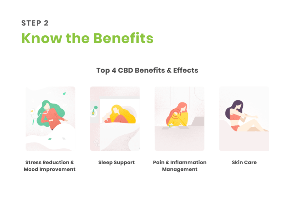 step 2 - know the benefits