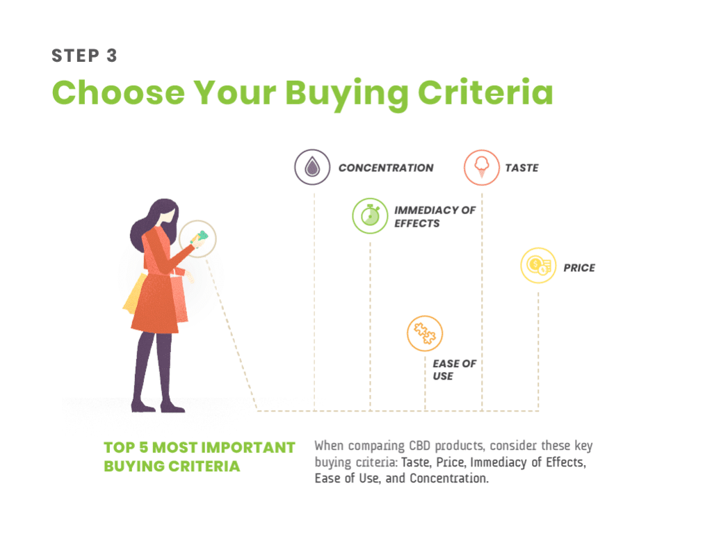 step 3 - choose your buying criteria