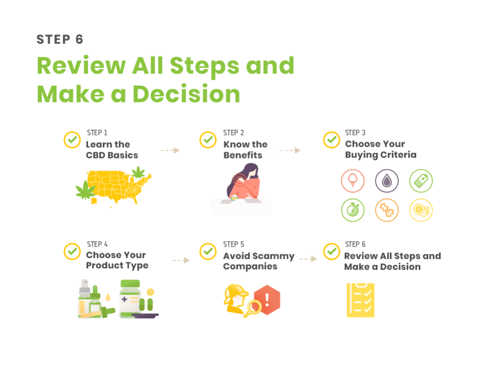 step 6 - review all steps