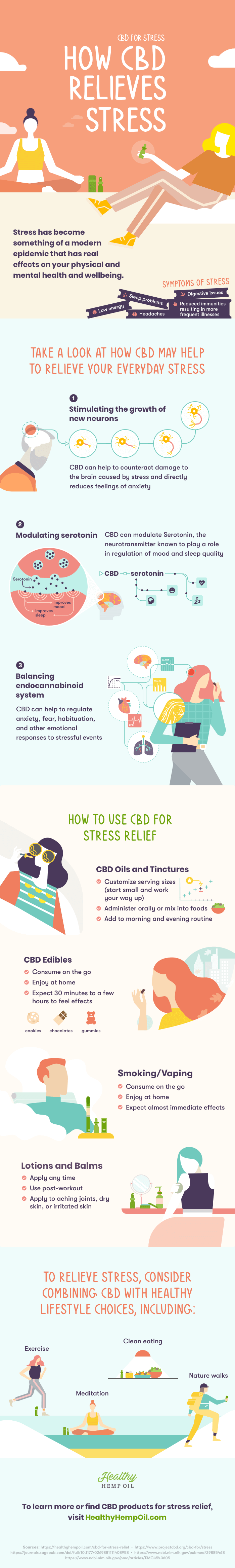 How CBD Relieves Stress